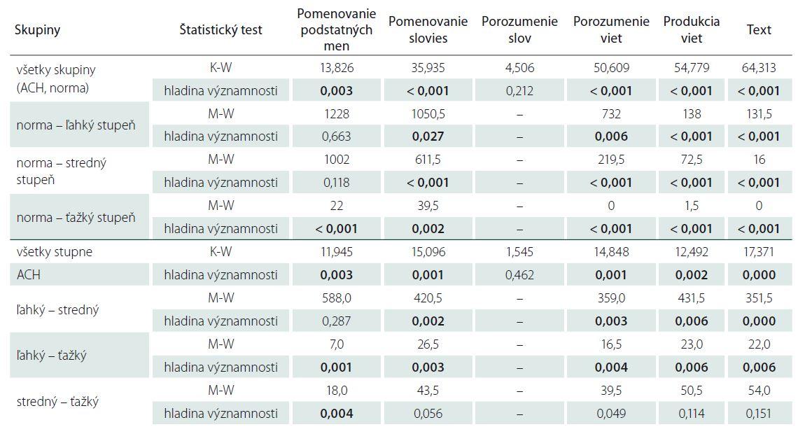 Porovnanie výkonov v jednotlivých jazykových úlohách u pacientov s rôznym stupňom ACH navzájom i s výkonmi populácie bez kognitívneho deficitu.