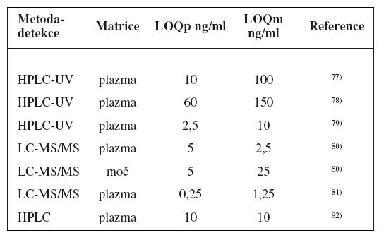 Analytické metody k fenotypizaci CYP2B6 s použitím bupropionu