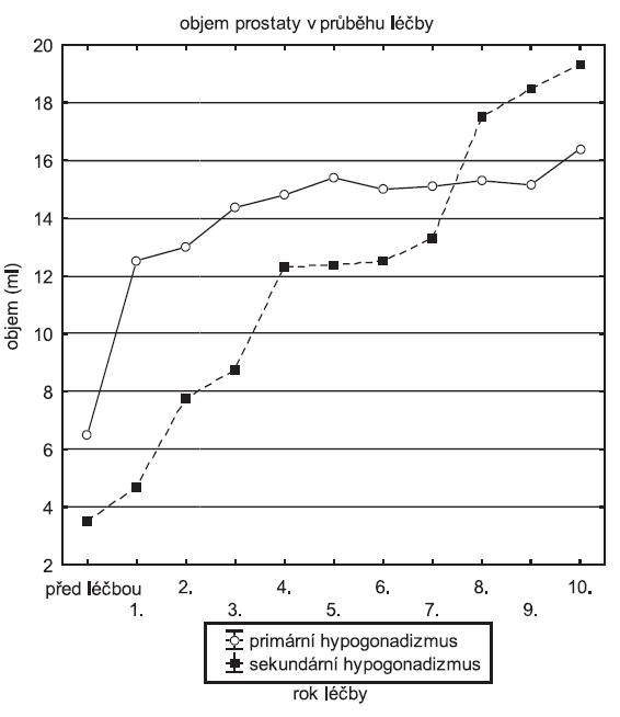Průměrný objem prostaty v průběhu substituční léčby