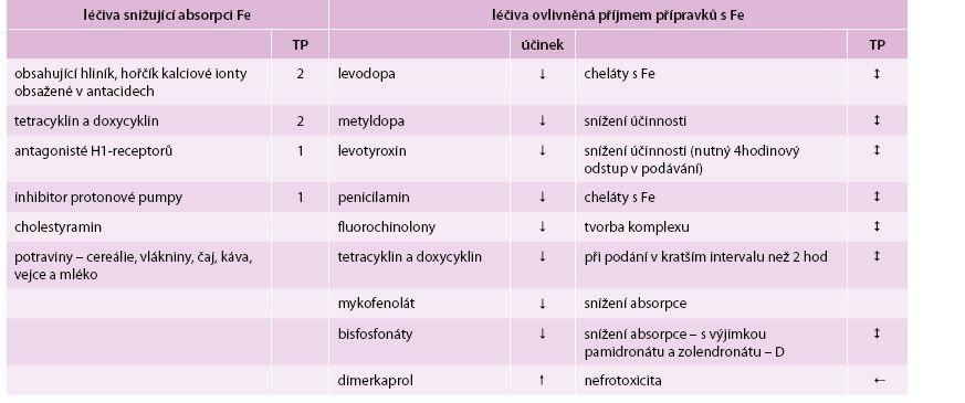 Lékové interakce při substituci železa (závažnost vyjádřena čísly 1, 2, 3).