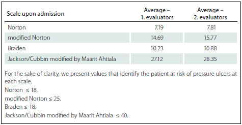 Assessment of the risk of decubitus formation upon patient´s admission.