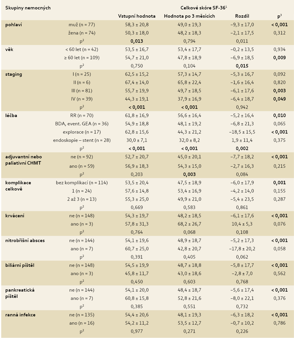 Celkové skóre SF-36 ve vztahu k nemocnému s C CaP a charakteristice onemocnění (n = 151). Tab. 3. The total score of the SF-36 in relation to a patient with CaP and disease characteristics (n = 151).