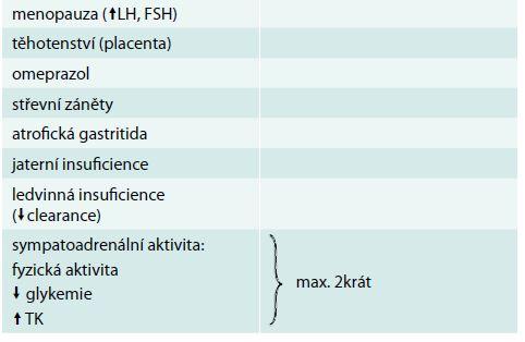 Zvýšení CgA u neonkologických stavů