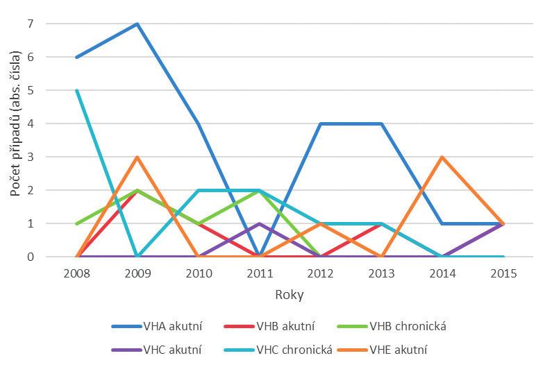 Výskyt jednotlivých typů virových hepatitid u pracovníků ve zdravotní a sociální péči v letech 2008–2015 (abs. čísla)