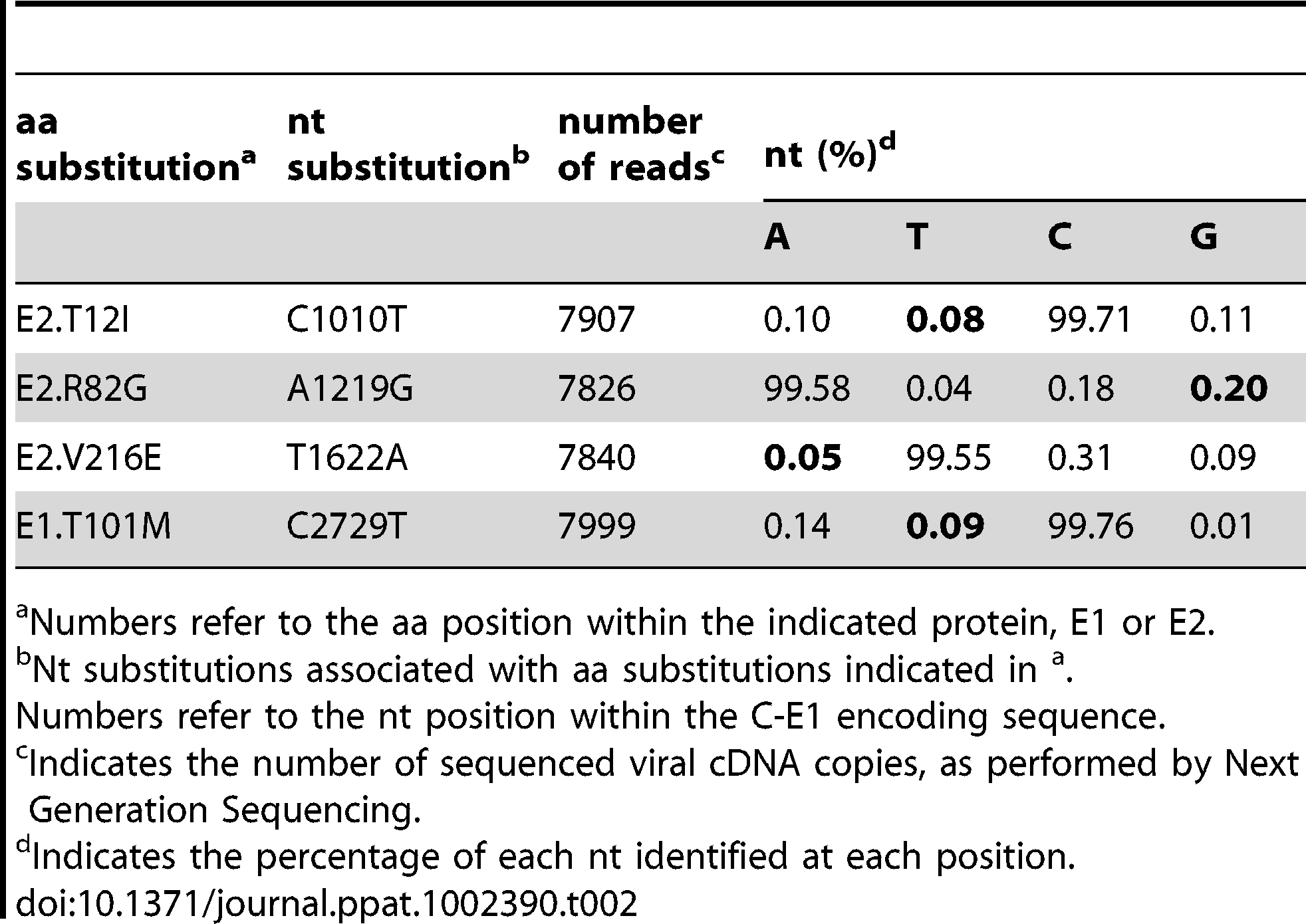 Next Generation Sequencing of non-clonal CHIK/Irr after 8 rounds under mAb pressure.