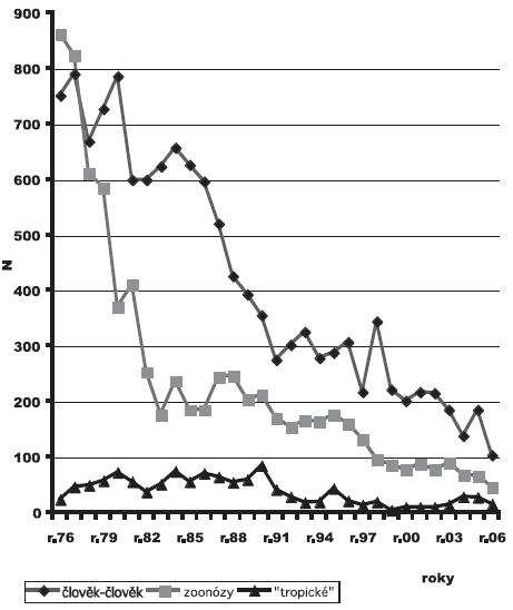 Hlavní typy přenosných aparazitárních nemocí zpovolání uznaných vČR vletech 1976–2006