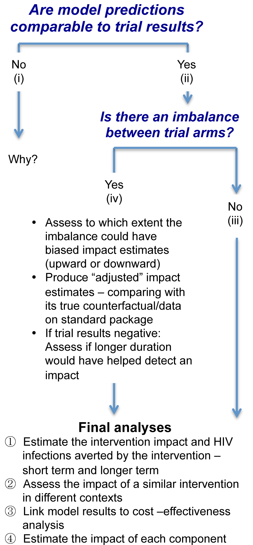 Logical flow of modelling stages for the final impact analyses.