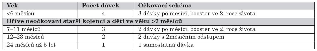 Očkovací schéma PCV-7.