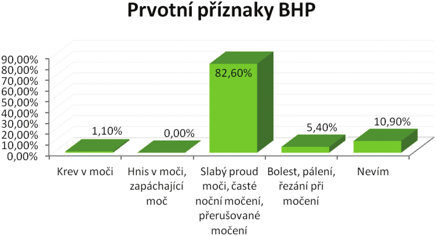 Příznaky nezhoubného zvětšení prostaty dle respondentů Graph 2: The symptoms of benign prostatic hyperplasia according to the respondents