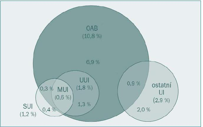Prevalence OAB a močové inkontinence u mužů ve studii EPIC [4].