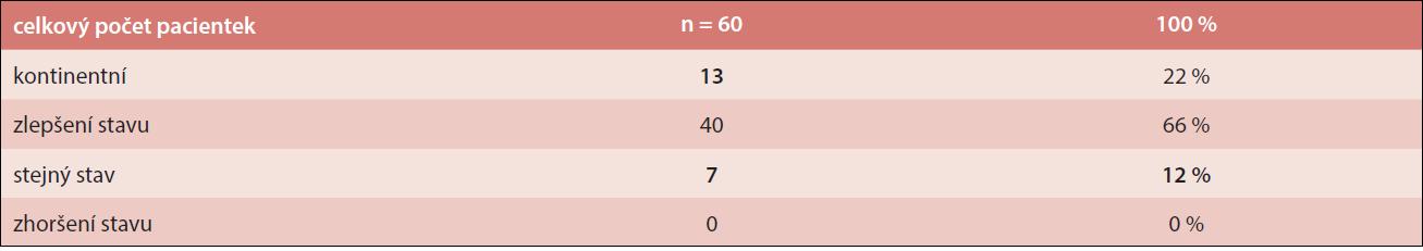 Vyhodnocení výsledků po 1 roce od operace