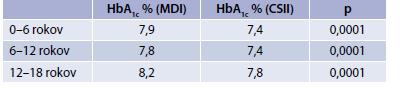 Porovnanie metabolickej kompenzácie diabetu v skupine detí podľa vekových kategórií liečených CSII a MDI režimom – dáta zo SWEET projektu na počte 16 570 detí.