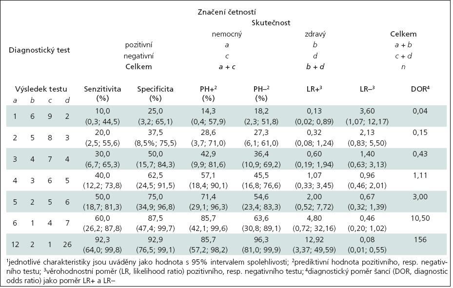 Ukázky výpočtu různých ukazatelů správnosti diagnostických testů<sup>1</sup>