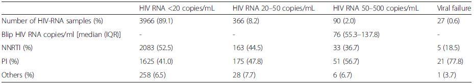 HIV RNA levels and ART
