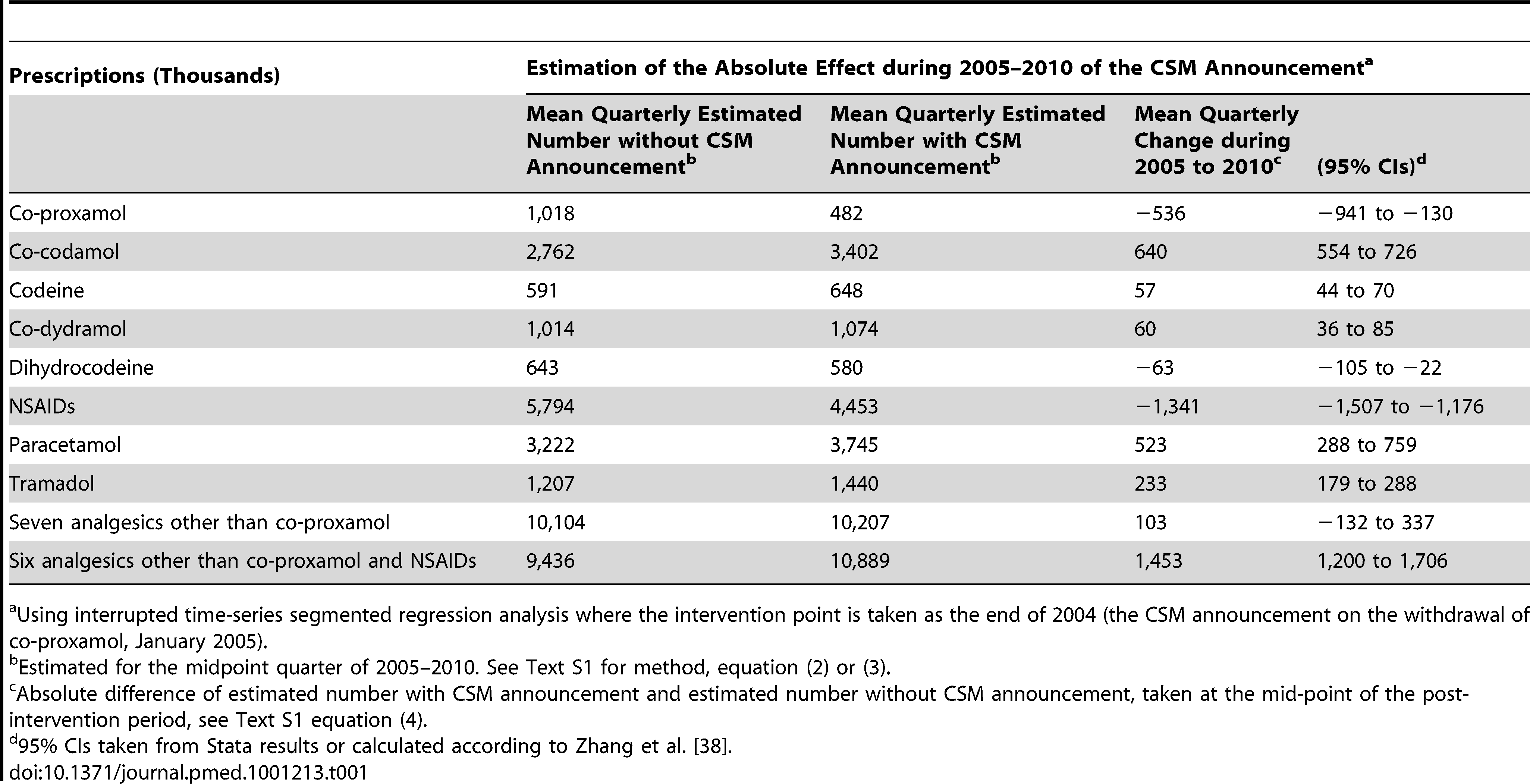 Changes in prescriptions involving co-proxamol and seven other analgesics in England and Wales, 1998–2010, associated with the Committee on Safety of Medicines (CSM) announcement in January 2005.