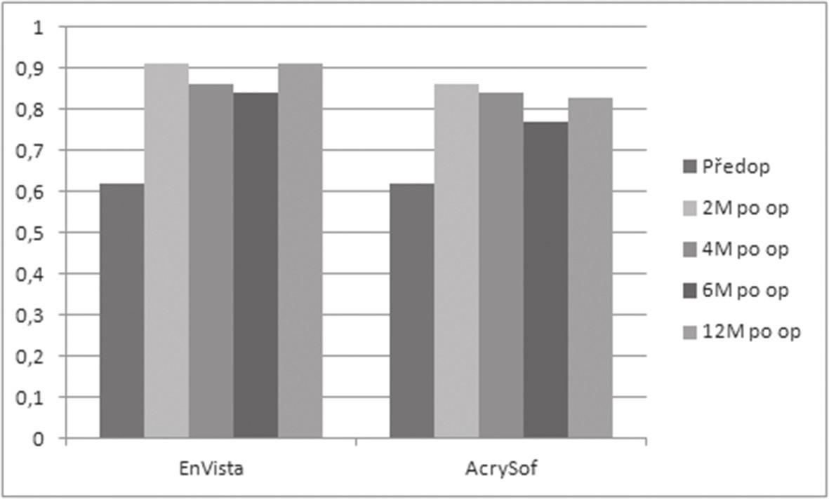 Nejlépe korigovaná zraková ostrost předoperačně a 2, 4, 6 a 12 měsíců po implantaci nitroočních čoček EnVista a AcrySof