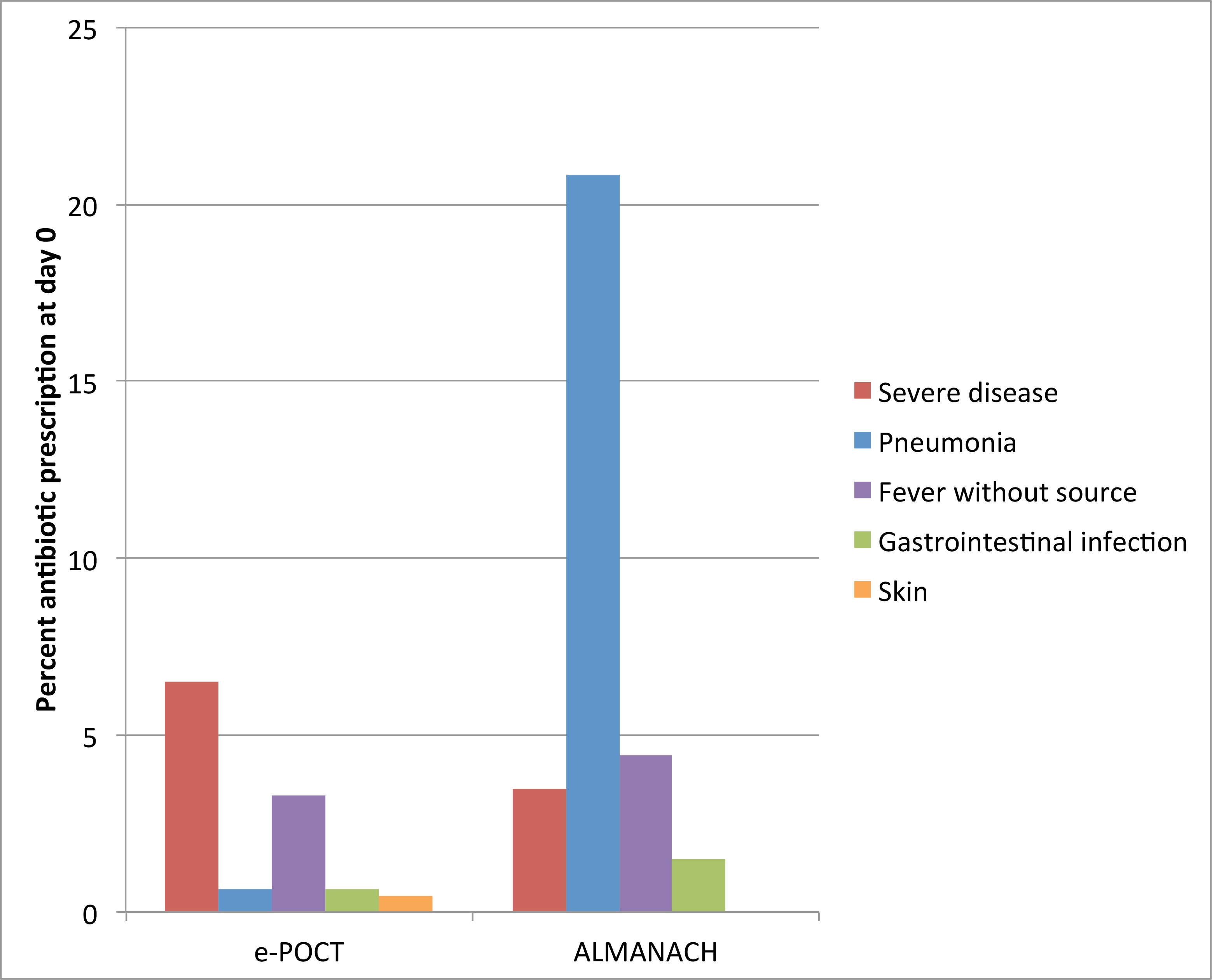 Percent of patients with antibiotic prescription at day 0 according to reason for antibiotic prescription and study arm.