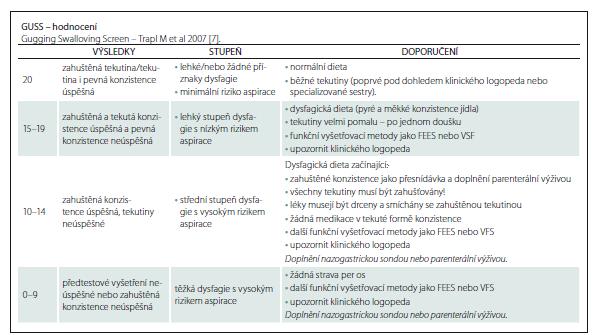Příloha 2 – pokračování. GUSS – Gugging Swalloving Screen – Trapl M et al 2007 [7].