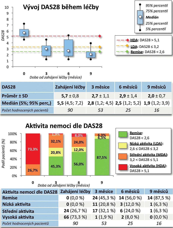 Účinnost léčby CT-P13: DAS28