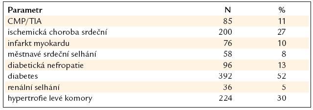 Tab. 1B. Základní charakteristika souboru (n = 748): sledované choroby.