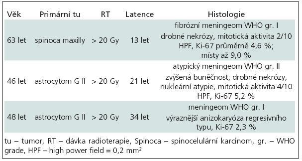 Charakteristika klinických případů radiací indukovaných meningeomů operovaných na Neurochirurgické klinice FN u sv. Anny v Brně v letech 2001–2010.