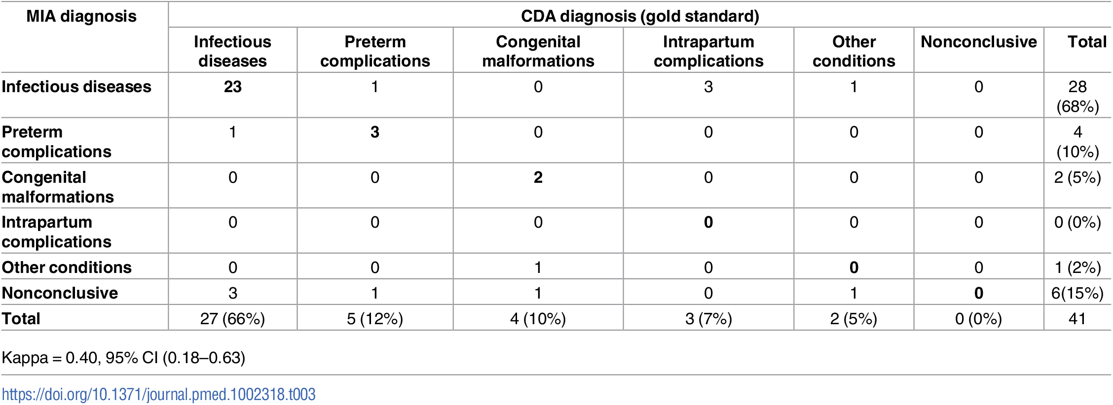 Concordance of the categorization of the cause of death established by the complete diagnostic autopsy (CDA, gold standard) and the minimally invasive (MIA) diagnosis in neonates.