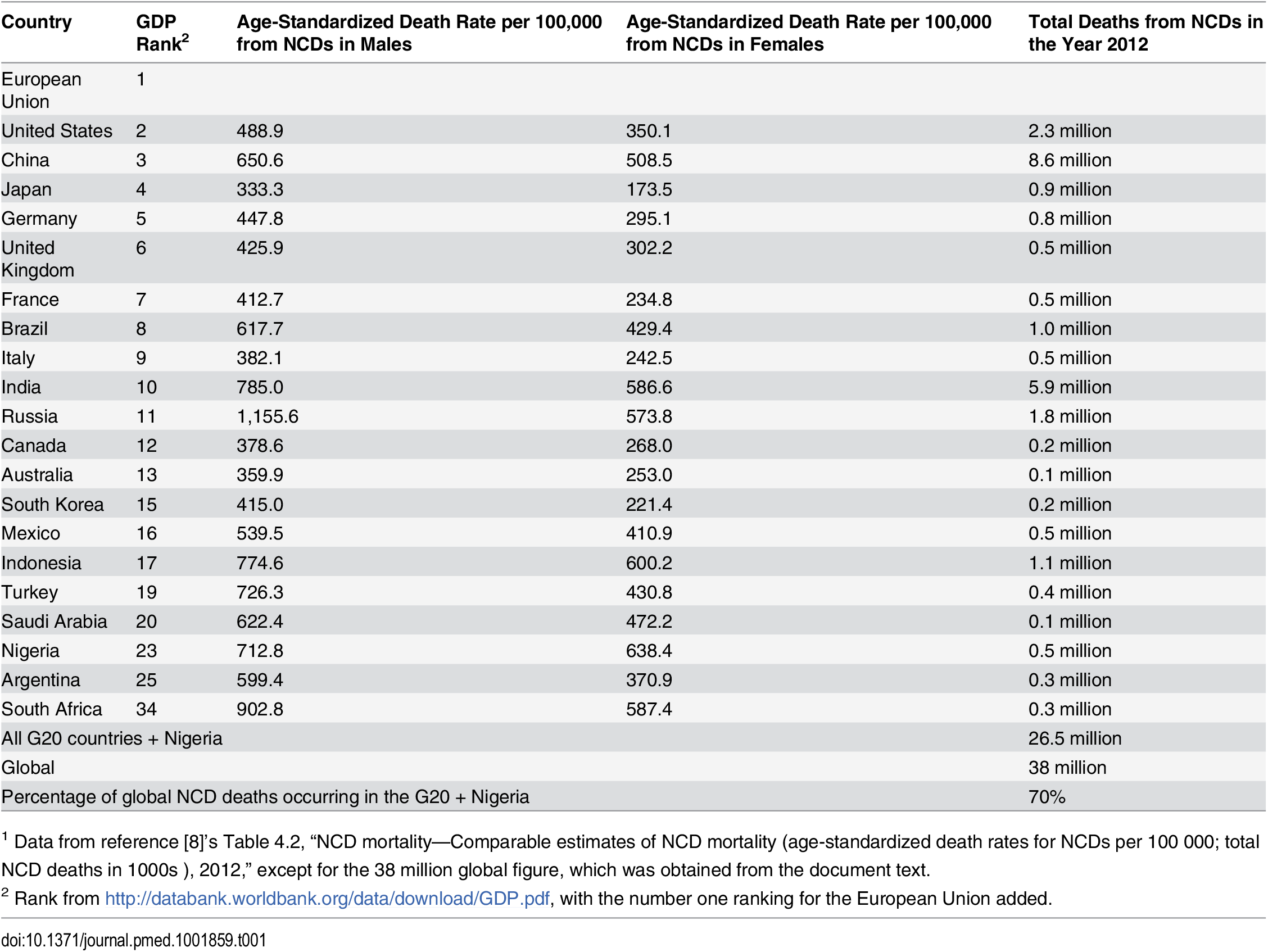 NCD mortality estimates in G20 countries + Nigeria, 2012<em class=&quot;ref&quot;><sup>1</sup></em>.