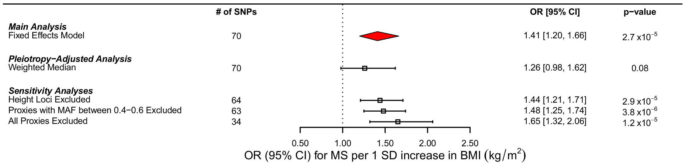Forest plot of MR estimates.