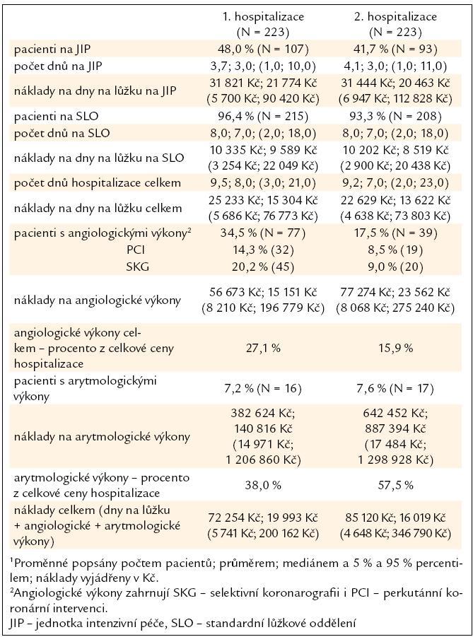 Souhrn výsledků pro 1. a 2. hospitalizace u pacientů se zaznamenanou rehospitalizací ve FN Brno, pracoviště Bohunice<sup>1</sup>.