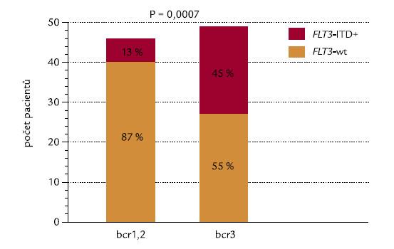 Korelace mezi typem zlomového místa v genu PML (bcr) a FLT3-ITD.