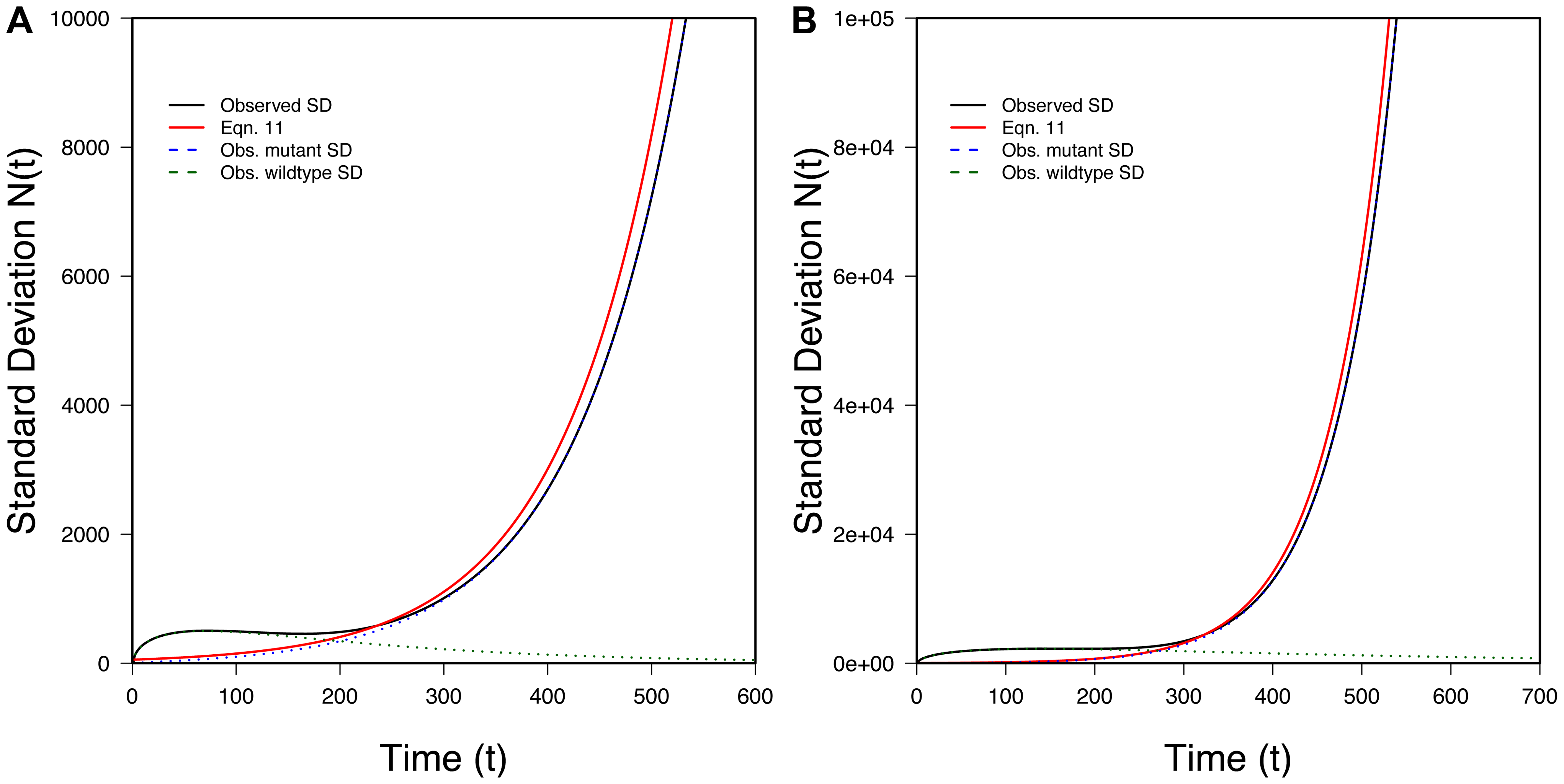The variance in population size during evolutionary rescue.