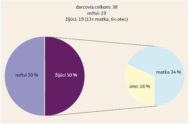 Darcovia štepov alebo celej pečene. Graph 2. Donors of grafts or the whole liver.