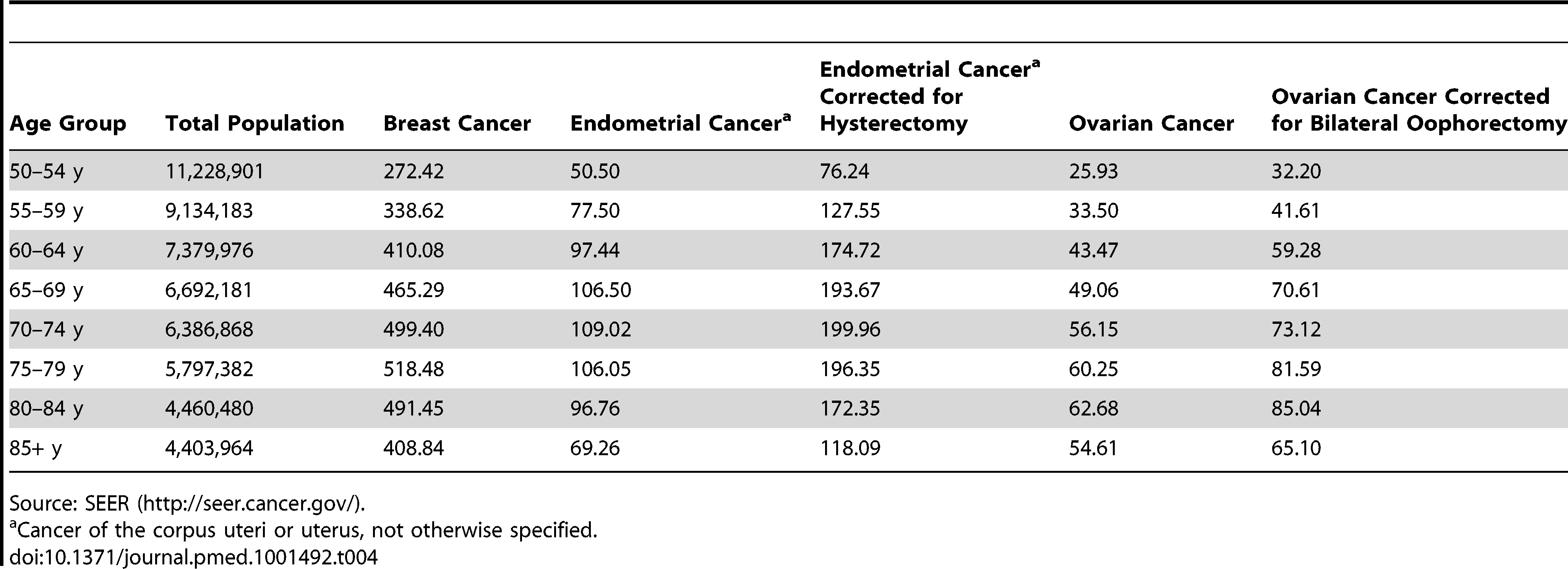 5-y age-specific SEER incidence rates, 1992–2006, for breast, endometrial, and ovarian cancers for white, non-Hispanic females in 13 SEER registries (Alaska excluded) that cover 14% of the US population.
