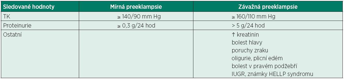 Kritéria mírné vs. závažné preeklampsie