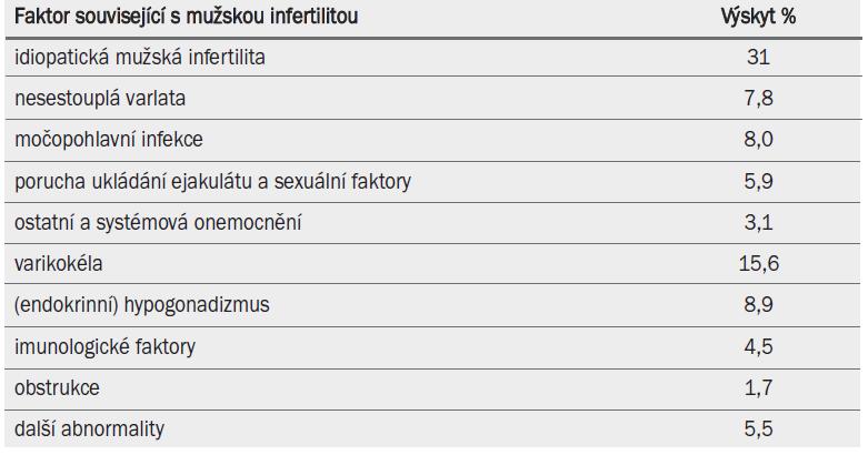 Příčiny mužské infertility a související faktory a procentuální výskyt u 10 469 pacientů.