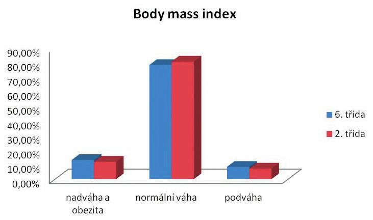 Hodnocení tělesné hmotnosti pomocí BMI u žáků 6. a 2. třídy (n = 854, v %).