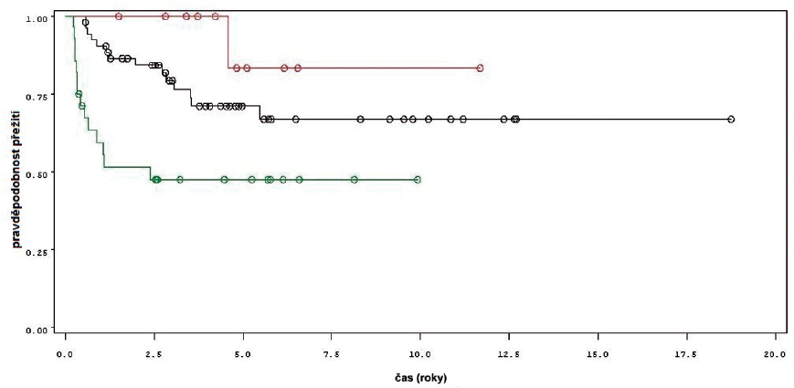 Přežití bez recidivy nádoru u pacientů léčených pouze úvodním cyklem šesti instilací BCG (zelená křivka, 28 pacientů), u pacientů s udržovací léčbou kratší než 1 rok (černá křivka, 53 pacientů) a u pacientů s udržovací léčbou delší než jeden rok (červená křivka, 11 pacientů) Fig. 3. Recurrence free survival in patients treated with induction course BCG only (green line, 28 patients), in patients treated with maintenance BCG up to 1 year (black line, 53 patients) and in patients treated with maintenance BCG longer that 1 year (red line, 11 patients).