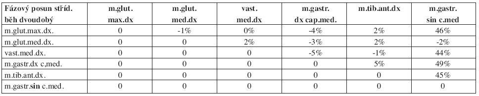 Matice kroskorelačních hodnot fázových posunů rozhodujících nástupů svalových aktivací průměrného pracovního cyklu (n=60) při klasické technice běhu na lyžích dvoudobém střídavém.
