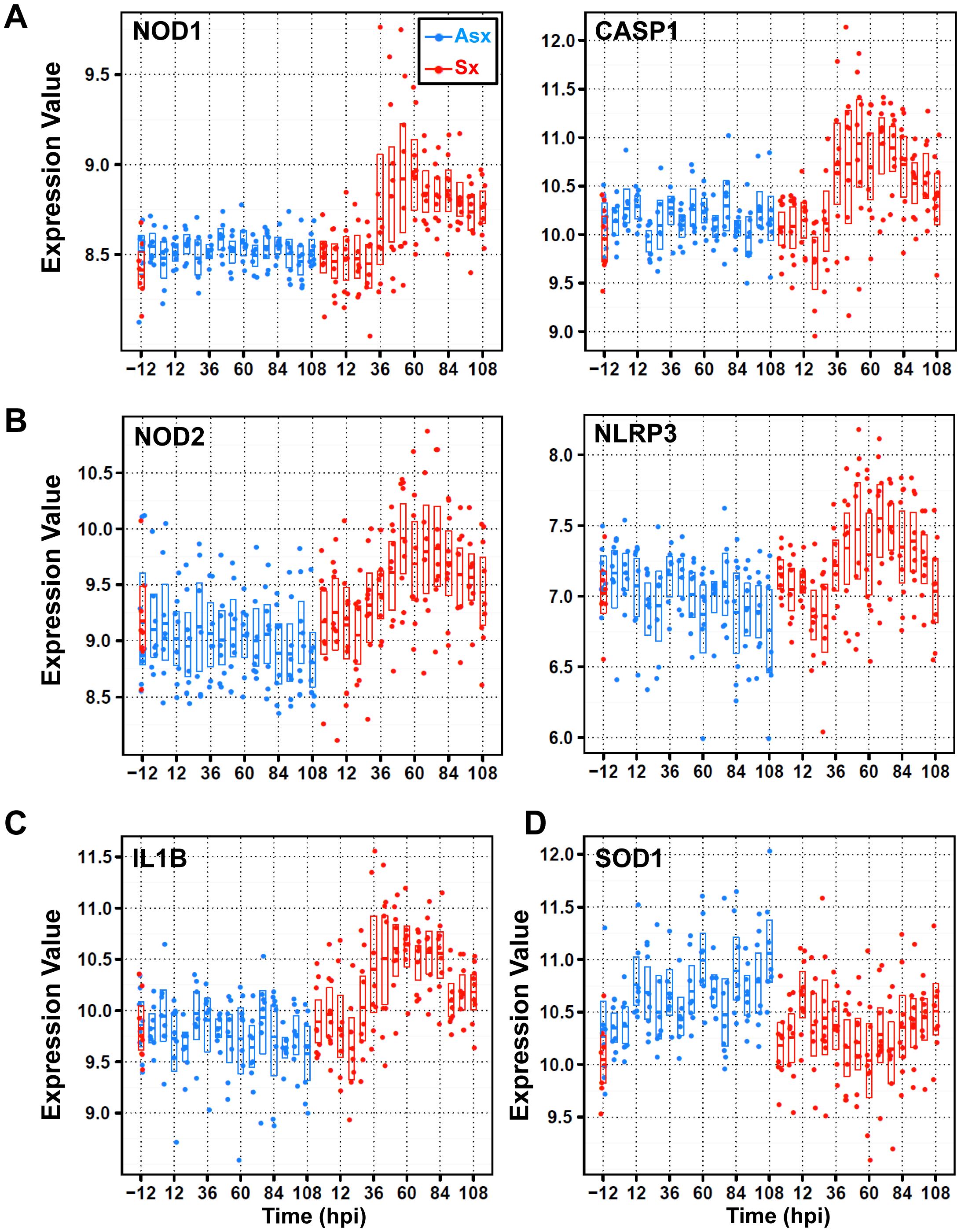 Divergent expression patterns of Nod/NACHT-LRR (NLRs) family of genes from cluster 2 and cluster 3 with contrasting expression of anti-oxidant/stress genes SOD1 and STK25 (or SOK1).