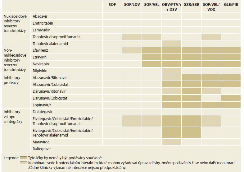 Pehled základních možných interakcí terapeutických variant HIV a HCV infekce.<br>