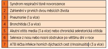Klinický index.