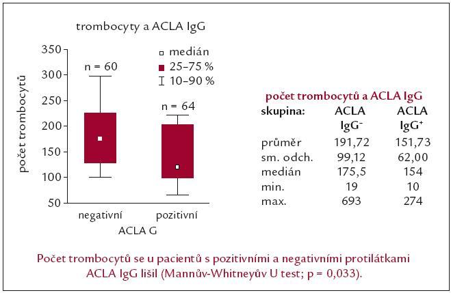 Počet trombocytů u nemocných s APA je ovlivněn nálezem ACLA IgG [62].