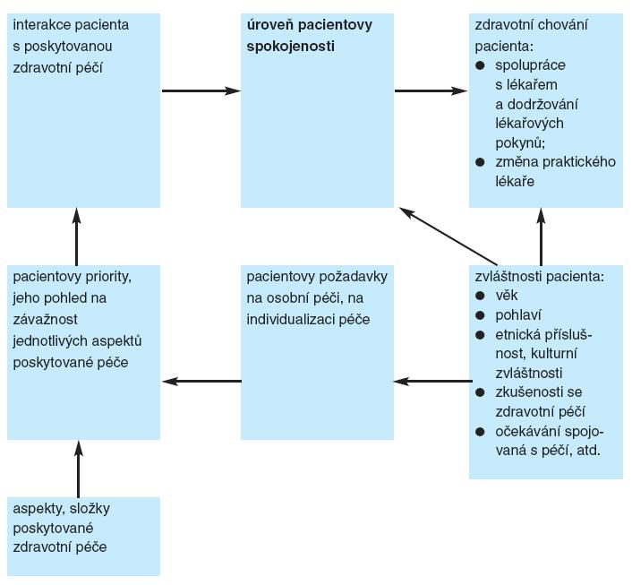 Model pacientovy spokojenosti skvalitou péče, kterou poskytují praktičtí lékaři (modifikovaně podle 2, s.203)
