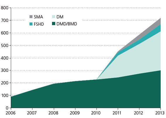 Kumulativní nábor pacientů. SMA – spinální muskulární atrofie, FSHD – facioskapulohumerální svalová dystrofie, DM – myotonická dystrofie, DMD/BMD – dystrofinopatie.