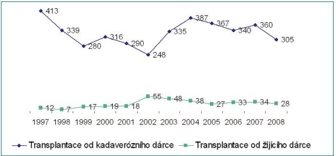 Přehled počtu transplantací provedených v České republice v letech 1997 až 2008.