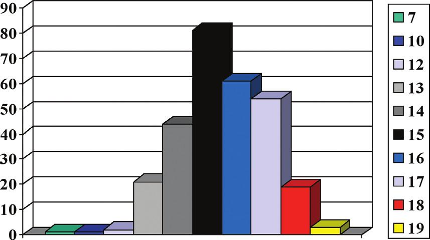 Věkové rozložení pacientů operovaných v letech 2001–2012 (otevřená i miniinvazivní metoda) Graph 1: The age of patiens operated on in period 2001–2012 (standard open operations and MIRPE)