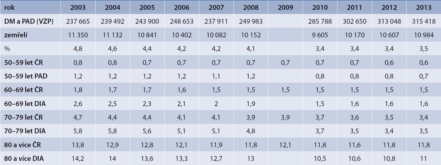 Mortalita v jednotlivých věkových dekádách a porovnání s mortalitou obecné populace ČR odpovídající dekády (data Českého statistického úřadu)