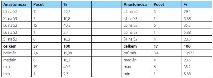 Četnost anastomóz použitých kořenů při první operaci (vlevo), při reoperaci a kontrolním měření (vpravo) Tab. 1. Frequency of used ventral roots anastomosis at first surgery (left) and control measuring (right)