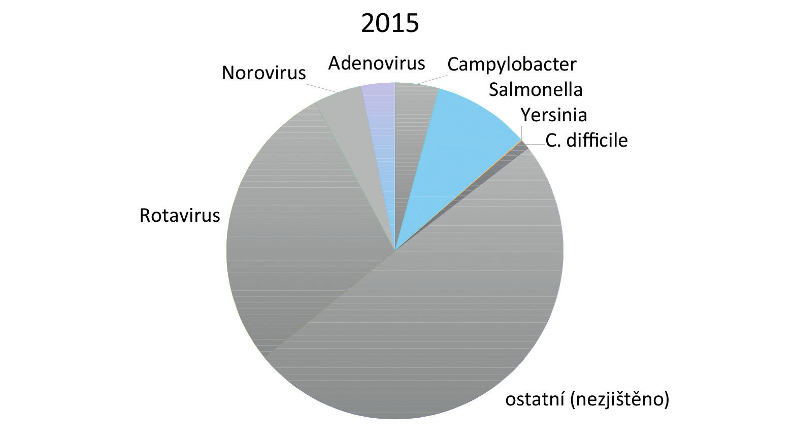 Etiologie gastroenteritid u pacientů hospitalizovaných na Klinice dětských infekčních nemocí FN Brno v roce 2015. Uvedena jsou jednotlivá etiologická agens, počet případů a procentuální zastoupení. *Zahrnuti pacienti s klostridiovou kolitidou (<em>Clostridium difficile</em> infection, CDI) podle definice uvedené v části Materiál a metody