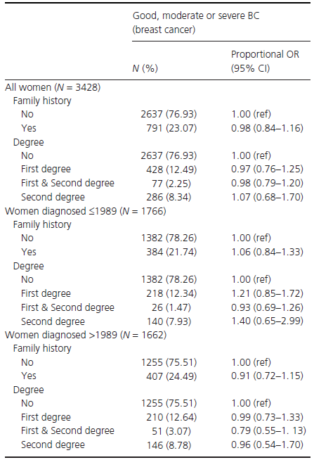 Proportional odds ratios (OR) and 95% confidence intervals (CI) by breast cancer severity at diagnosis, for women in the GSTT database, adjusted for time period of diagnosis, ethnicity, and socioeconomic status.